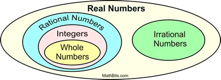 venn diagram of rational and irrational numbers nissan titan fuse box mathbitsnotebook a1 ccss math number sets