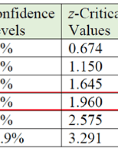 Remember as seen in the section above dealing with proportions we are using  critical value of for confidence level instead also margin error mathbitsnotebook  ccss math rh