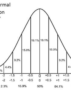 Normalstandard also understanding  scores mathbitsnotebook  ccss math rh