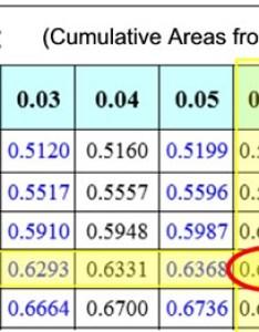 Ztableex also understanding  scores mathbitsnotebook  ccss math rh