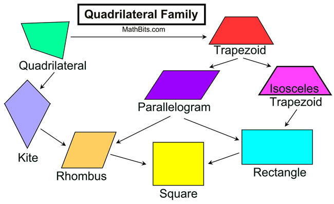 venn diagram formula for 2 sets 2016 ford f150 factory radio wiring quadrilateral family properties - mathbitsnotebook(geo ccss math)