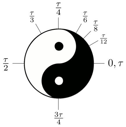 Forget Pi Here Comes Tau Math Blog
