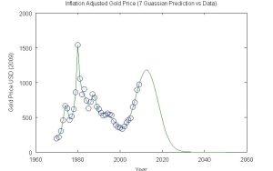 Gold 7 Gaussian Prediction