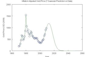 Gold 7 Gaussian Prediction