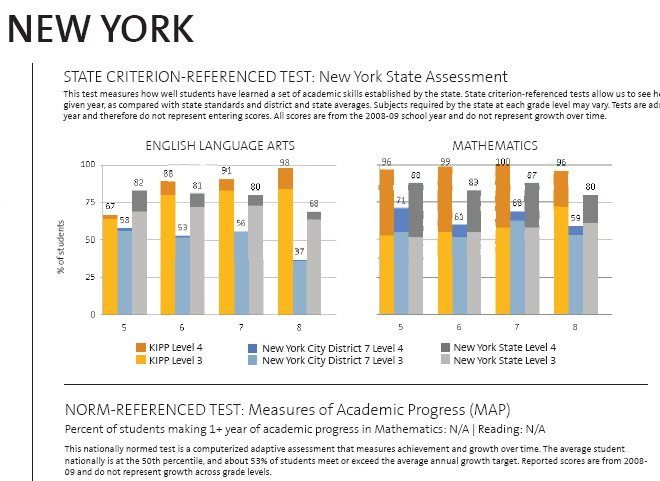 KIPP Academy New York (South Bronx) Relative Test Scores