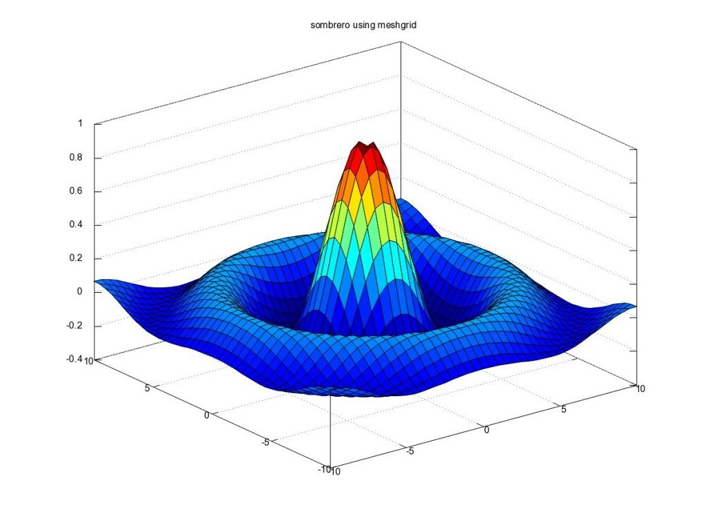 Plotting and Graphics in Octave  Math  Blog