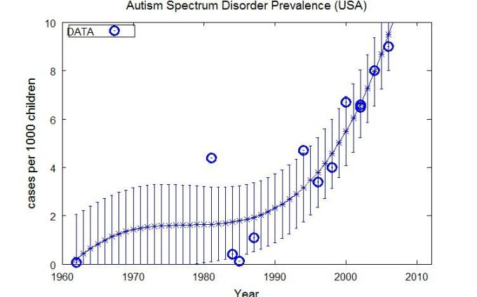 Autism in USA with Errors on Fit