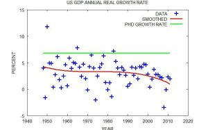 US GDP Growth Versus PhD Production