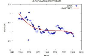 United States Population Growth Rate