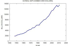 United States Real GDP
