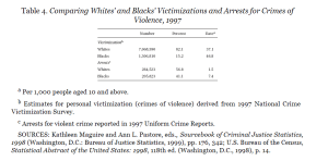 Black vs White Crime Rates from Damned Lies and Statistics by Joel Best