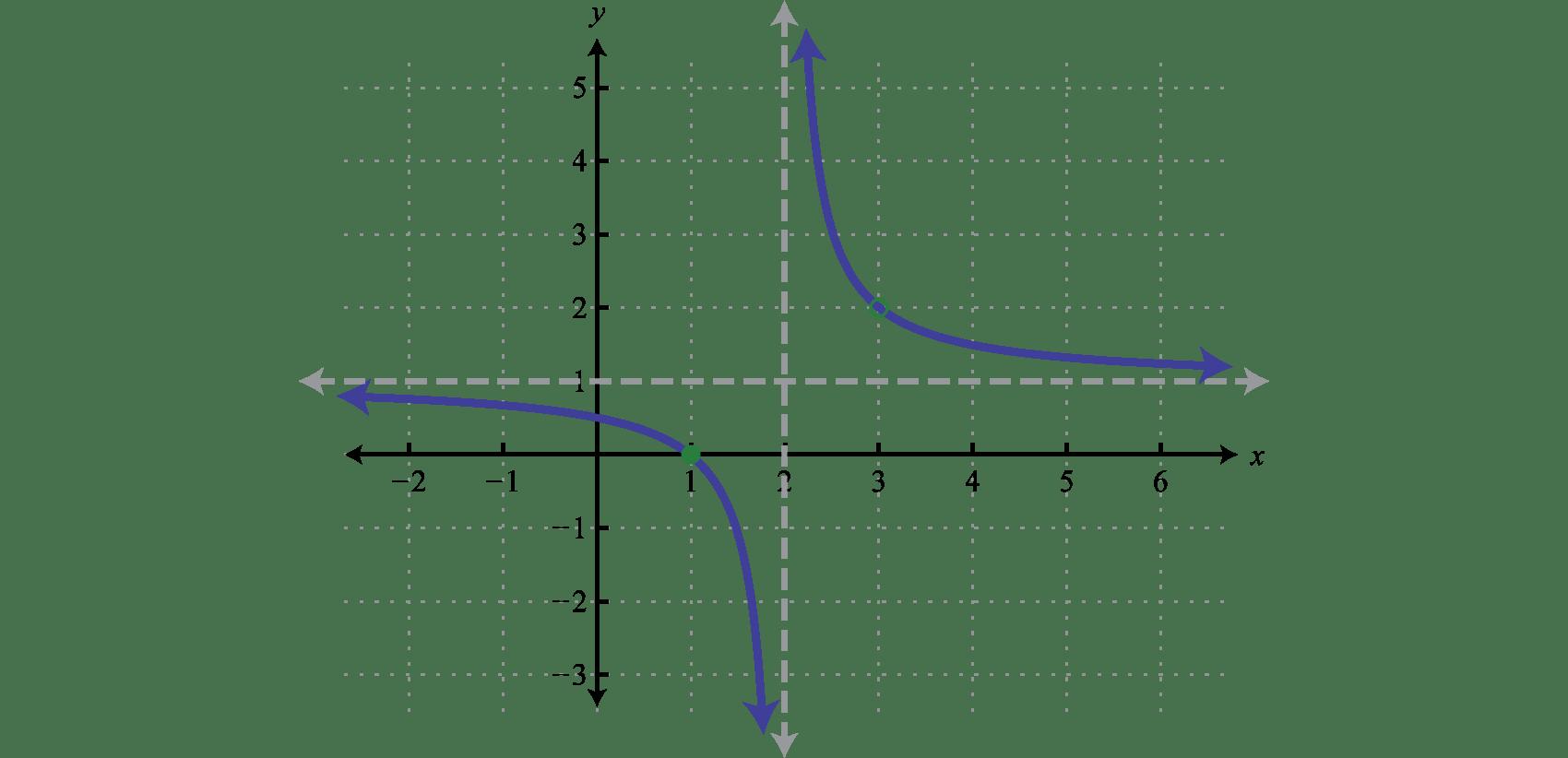 Mfg Algebraic Fractions