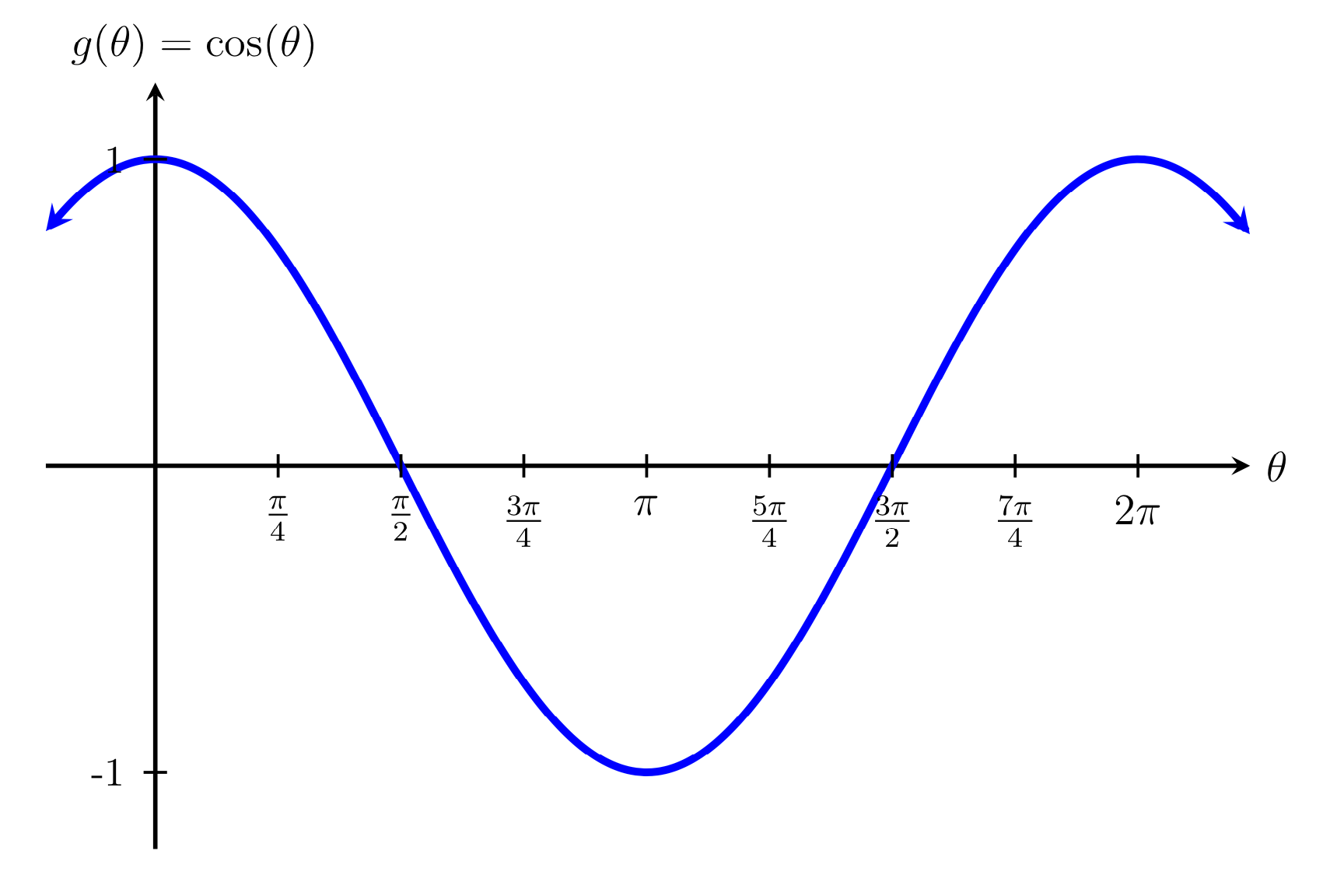 Mfg The Sine And Cosine Functions