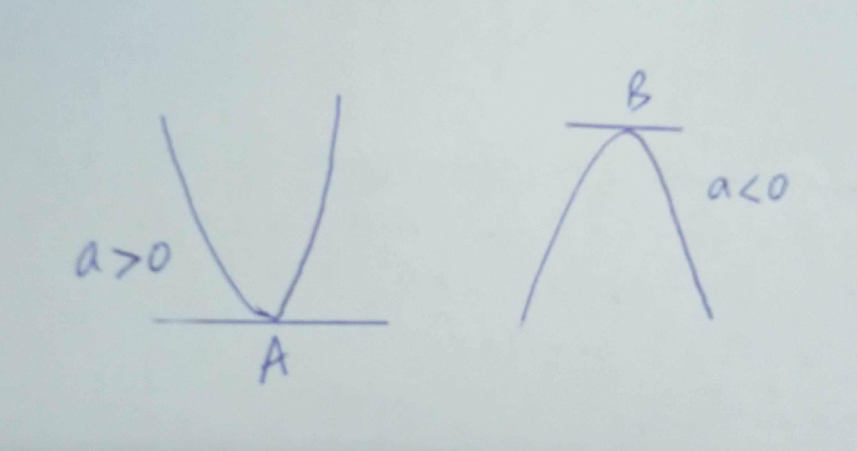 Algebra Quadratic Functions Maxima And Minima Values