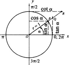 Chapter 09: Fundamentals of Trigonometry [MathCity.org]