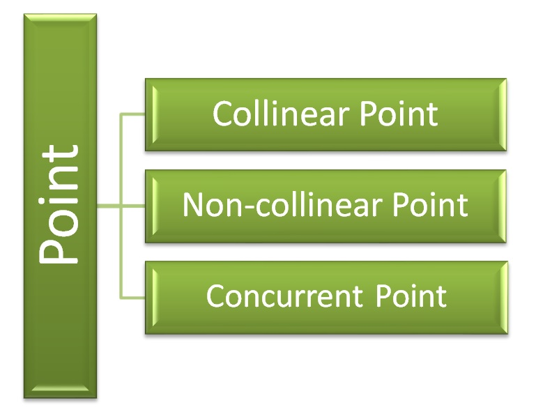 Types of Point in geometry