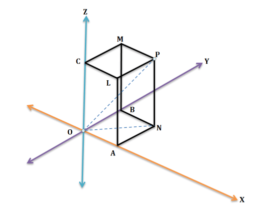 Parallelepiped fig 2