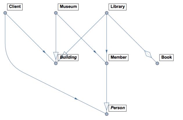 simple uml diagram program