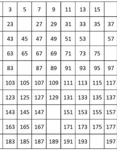 Grade worksheets number chart from to count by odd also charts counting numbers rh mathematics at school