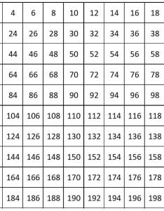 Number chart from to count by also charts counting even numbers rh mathematics at school
