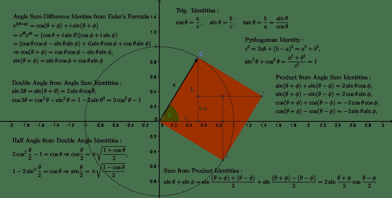 Mathematics Maps