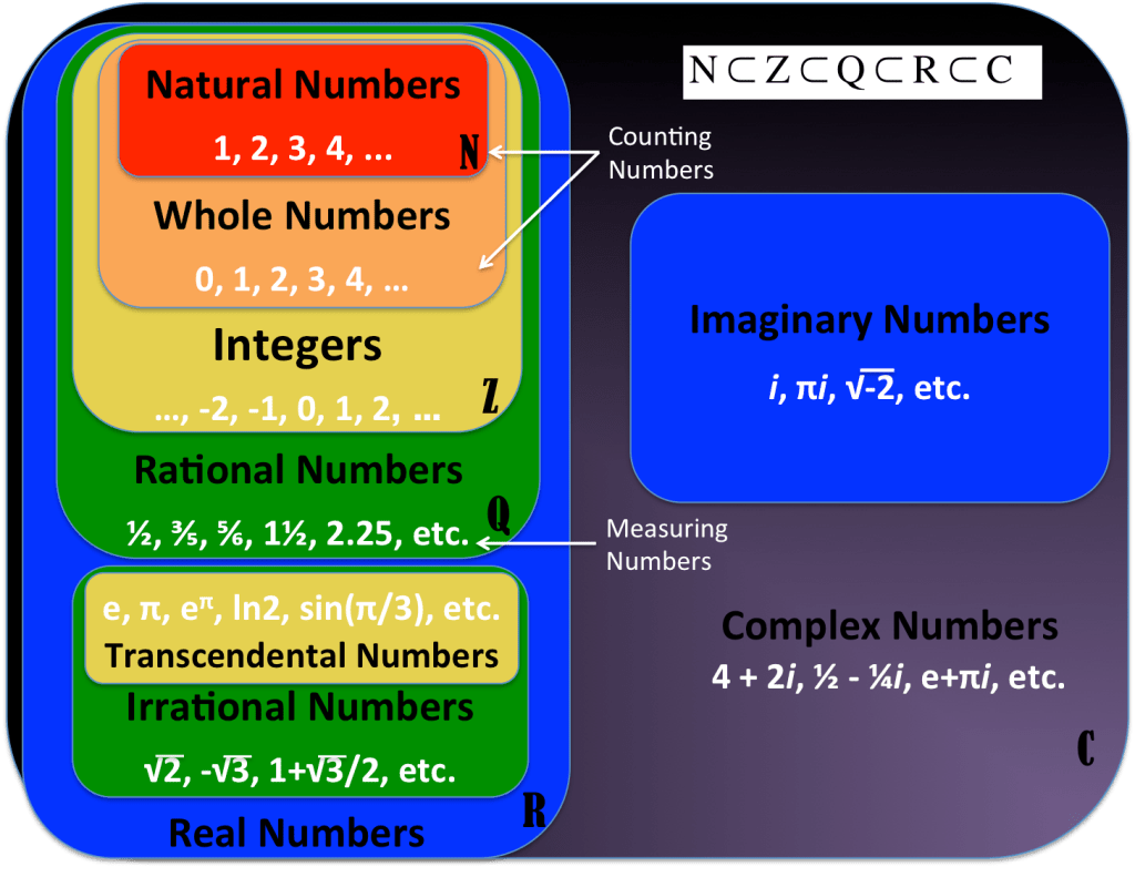 small resolution of creating a number set venn diagram poster reflections of a second career math teacher