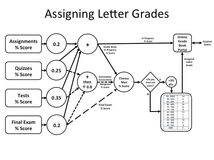 An Algorithm for Assigning End-of-Semester Letter Grades