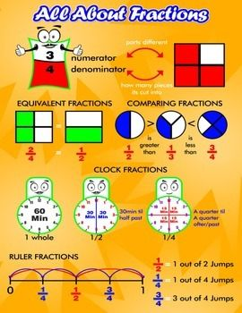 All About Fractions = Poster/Anchor Chart with Cards for Students
