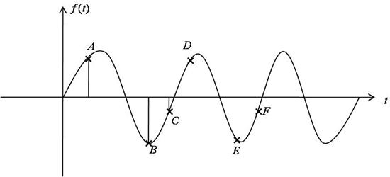 Multiple Choice Questions for Discrete Fourier Transform