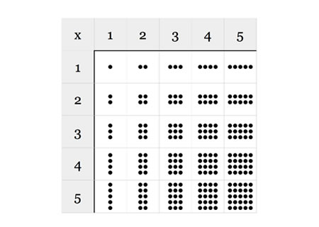 Multiplication Table Sums