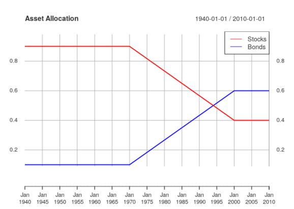 The allocation path for the portfolio.