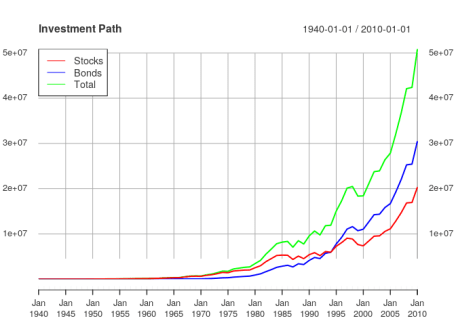 The value of the portfolio over time.
