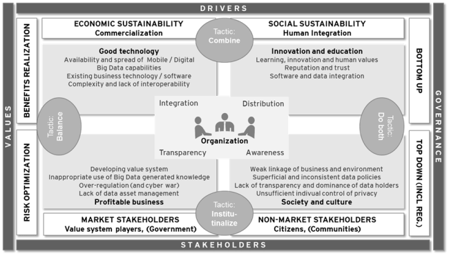 StrategicSustainableGovernanceFramework