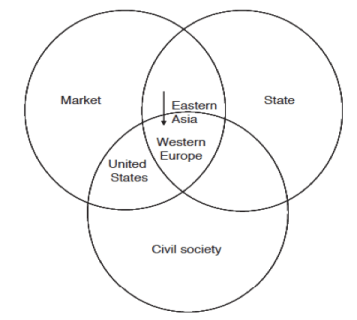 Positioning of social enterprise for three regions