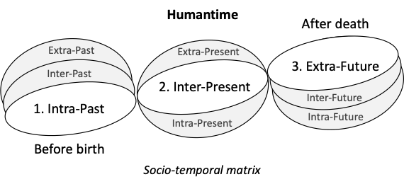 Socio-temporal matrix
