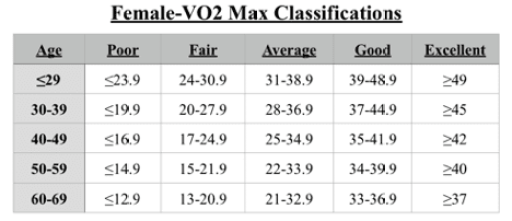 vo2-max-classifications-female