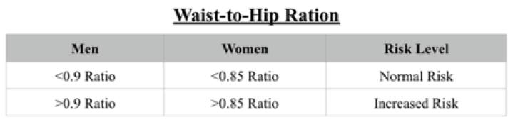 waist-to-hip-ratio-chart