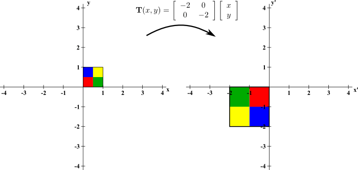Image: A stretching two-dimensional linear transformation
