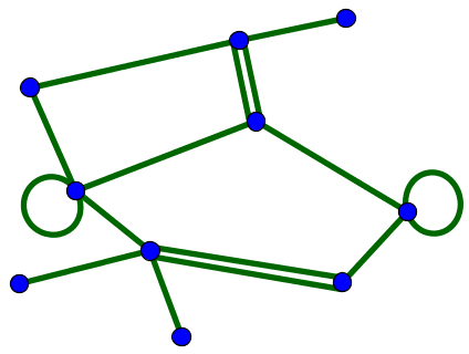 Small undirected network with multiple edges and self-connections