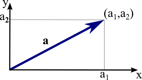 Image result for vector math 2d
