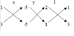 Solving Linear Equations by Cross-Multiplication Method