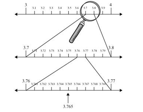 Ncert Solutions Class 9th Chapter 1 Number Systems
