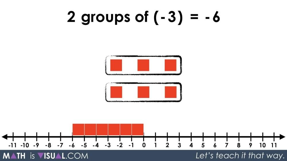 medium resolution of Integer Multiplication Using Tiles and Number Lines