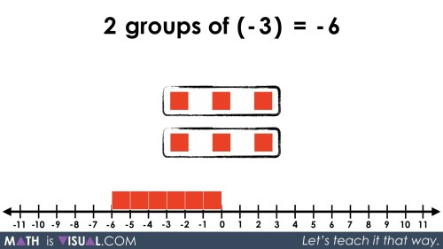 small resolution of Integer Multiplication Using Tiles and Number Lines
