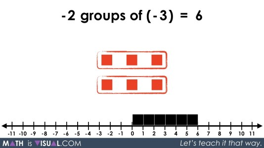 Integer Multiplication Visually And Symbolically.071 -2 groups of -3 equals 6