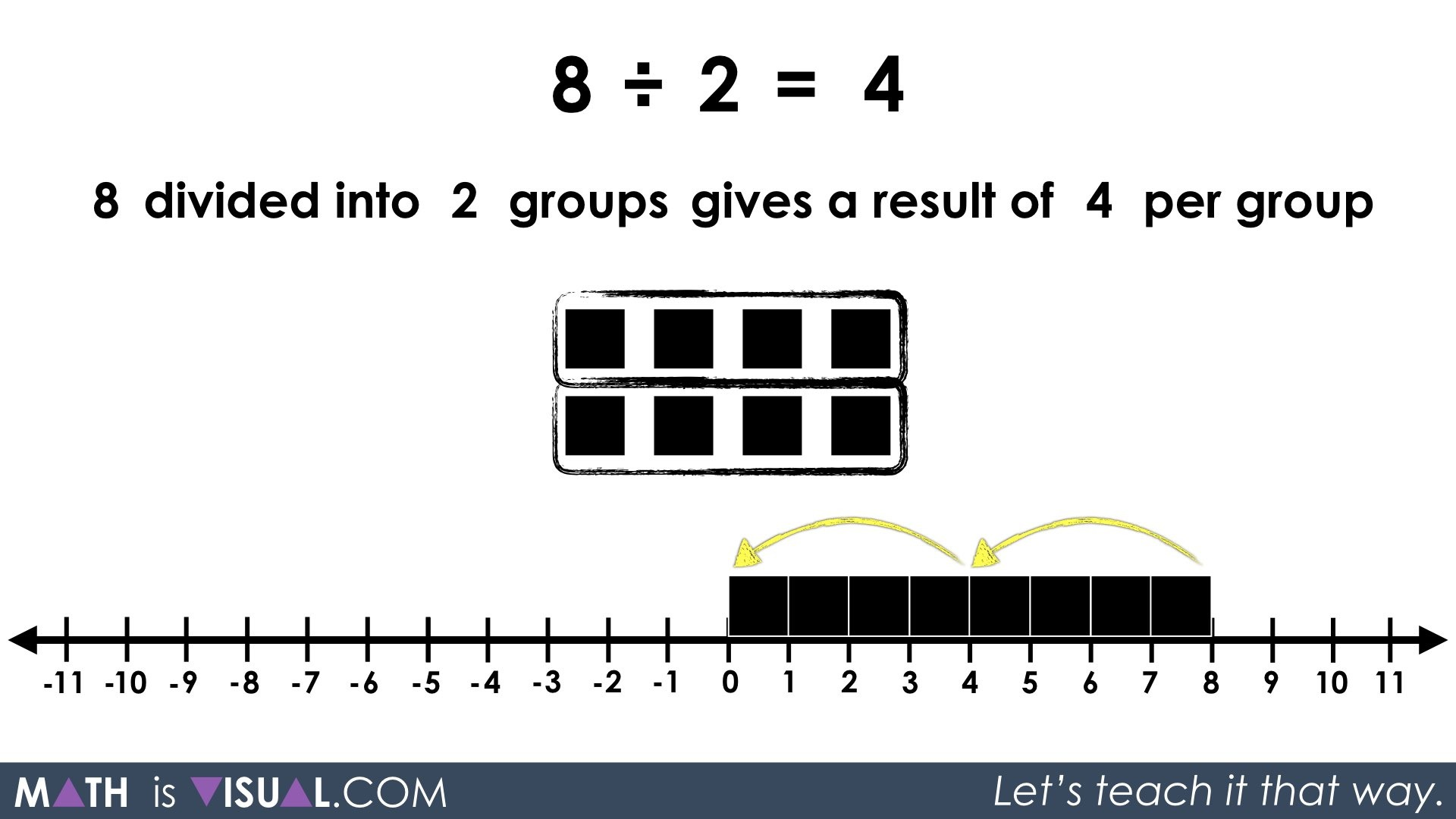 hight resolution of Visualizing Whole Number Quotative Division and Partitive Division