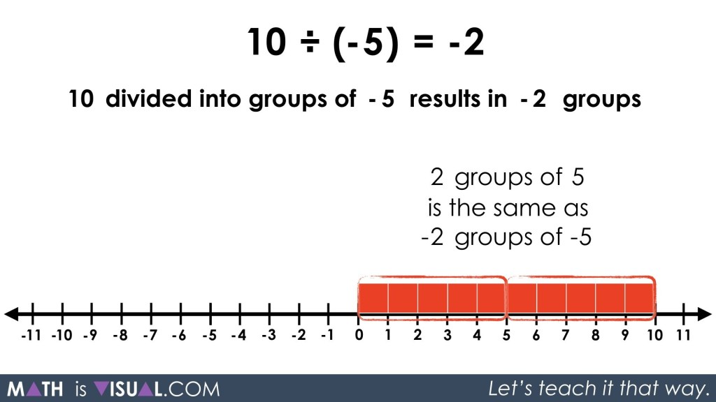 Integer Division - Positive Divided by Negative quotative 10 divided into groups of -5 prompt solution step 2