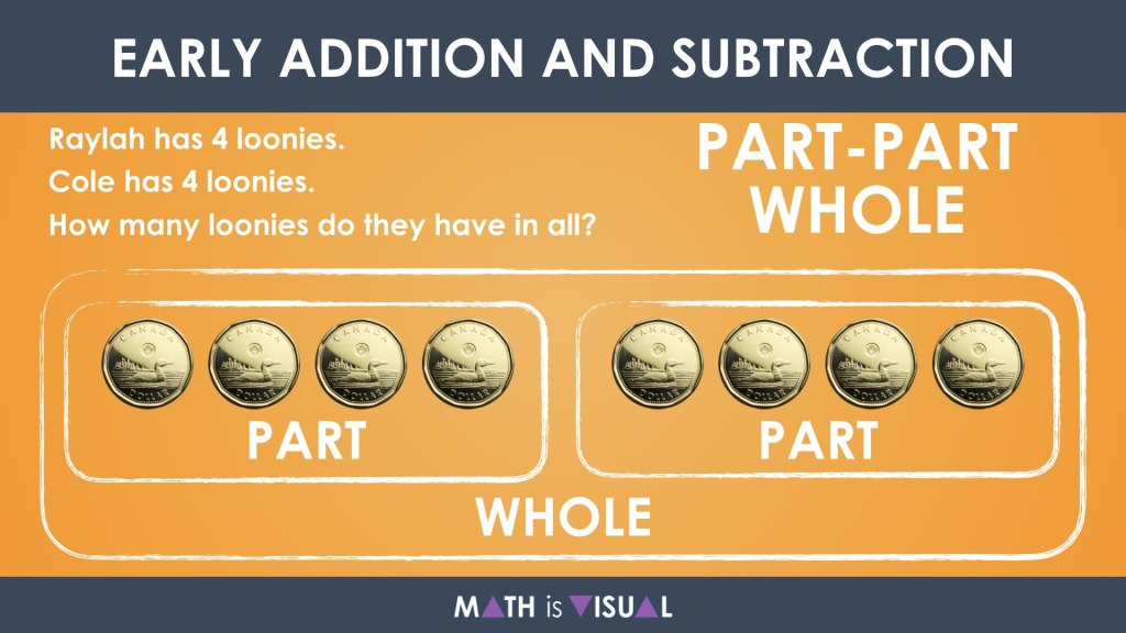 Early Addition and Subtraction Question Structures Question 3 Part Part Whole Addition Structure Representation