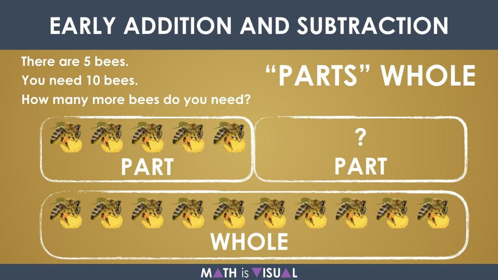 Early Addition and Subtraction Question Structures Question 4 Part Part Whole Subtraction Structure Representation