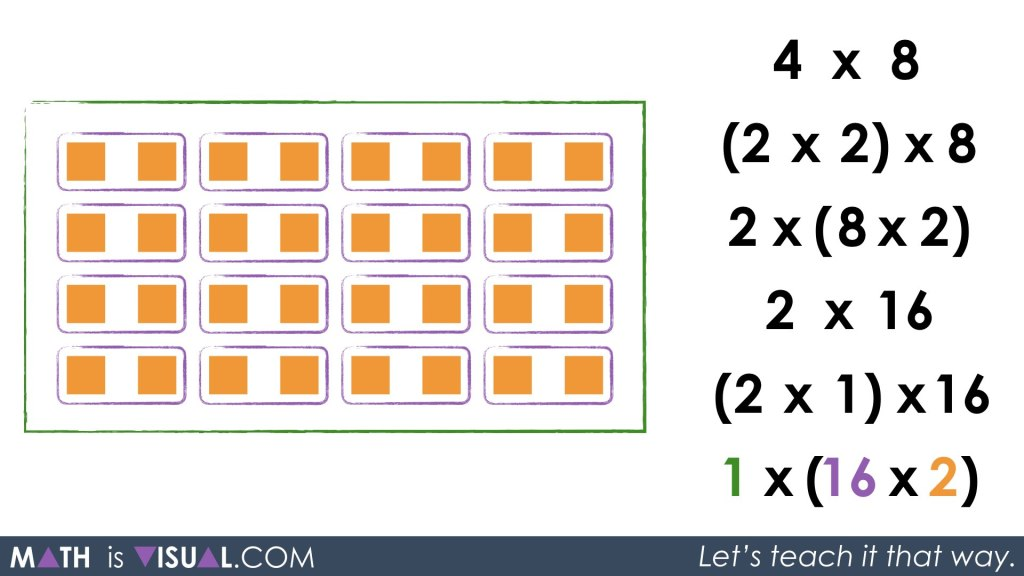 Multiplication Number Talk - Unpacking Doubling and Halving Through Commutative Property Associative Property Identity Property 1 group of 16 groups of 2